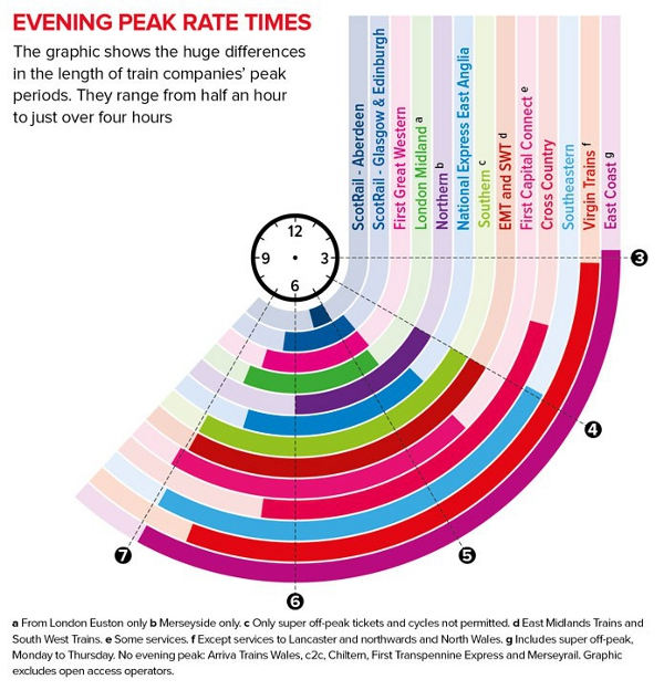 Diagram of peak train times