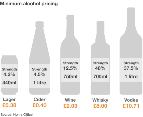 Illustration of new alcohol prices