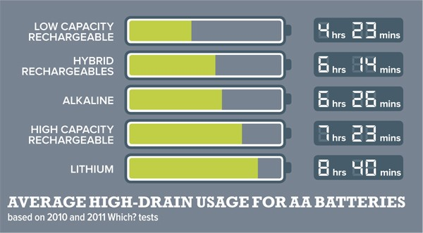 Graphic showing high-drain usage for AA batteries