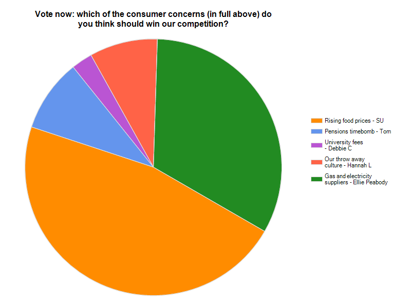 Votes made in our consumer concerns competition