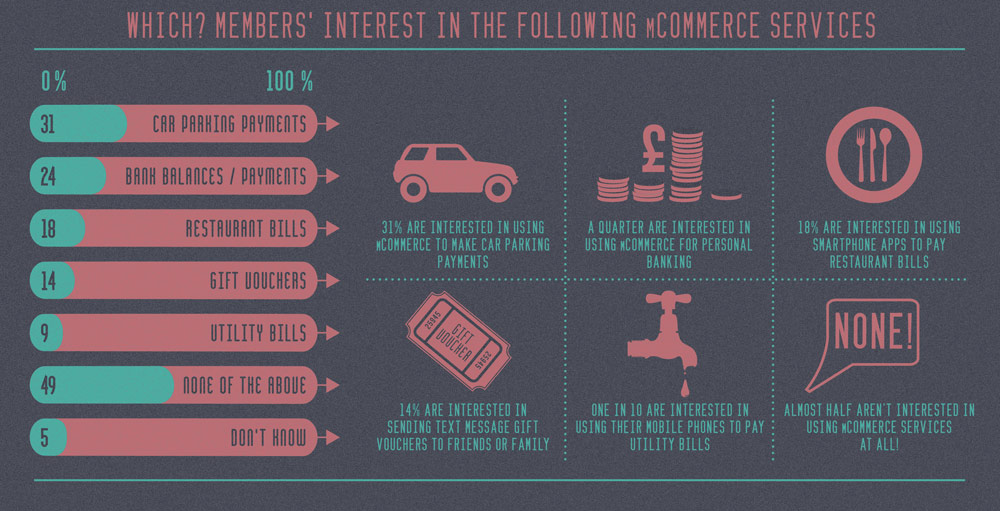 mCommerce Which? infographic (click to enlarge)