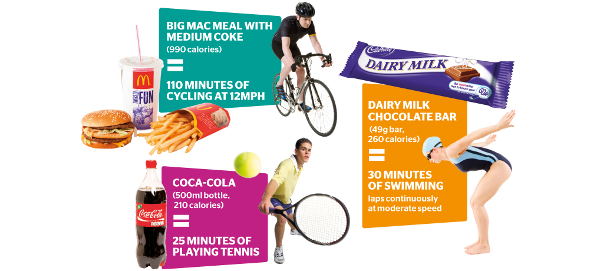 Burning off food from Olympic sponsors Coca-cola, Cadbury ...