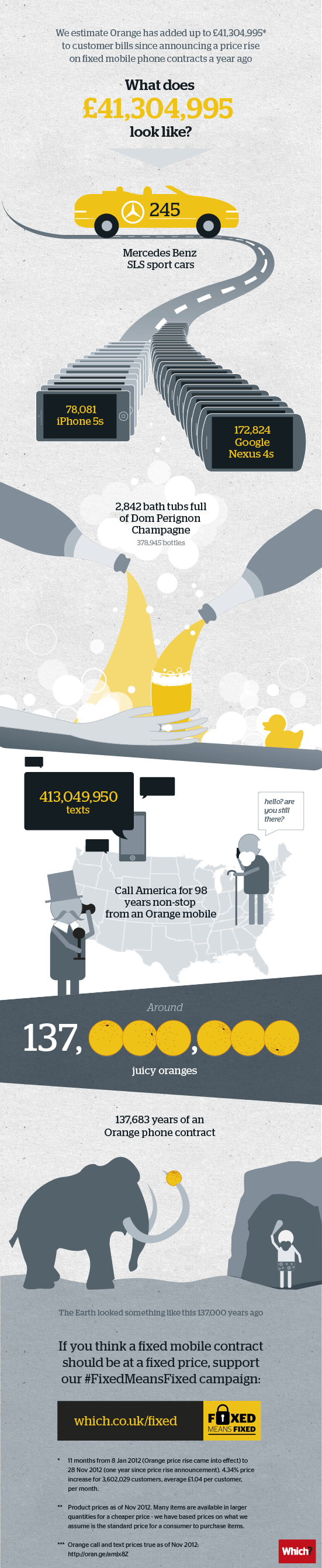 Orange mobile phone price rise - £41m added to customer bills