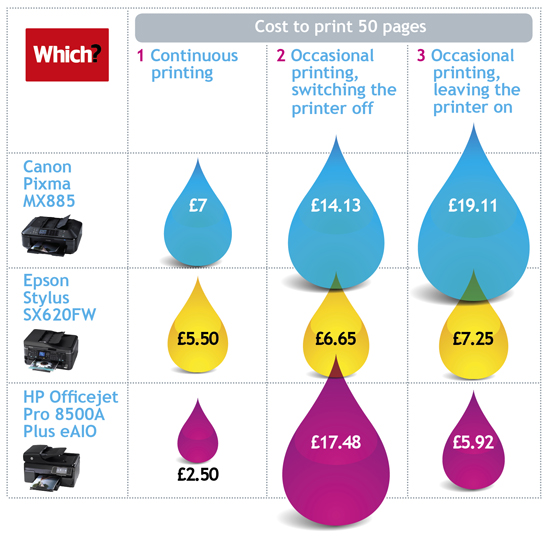 Printer ink waste cost tested and compared