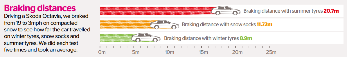 Winter tyres vs summer tyres vs snow socks braking distance test