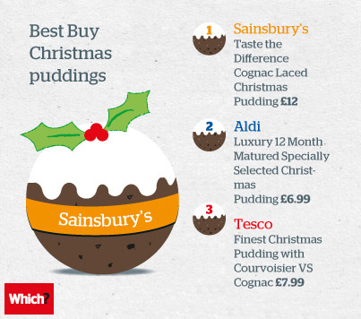 2012 Which? Christmas pudding taste test results