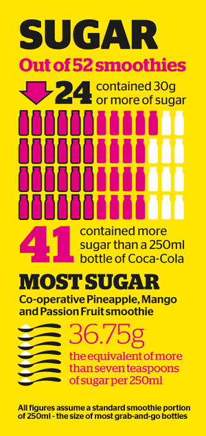 Smoothies vs Coca-Cola on sugar