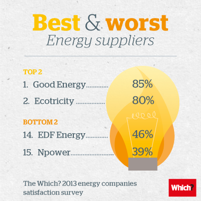 Best and worst energy suppliers