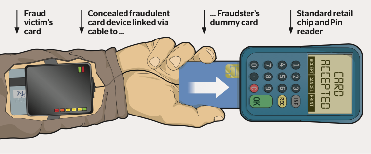 How card fraud can work