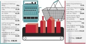 Which? Best Buys infographic