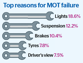 Top reasons for MOT failure table