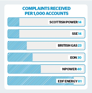 Energy complaints table