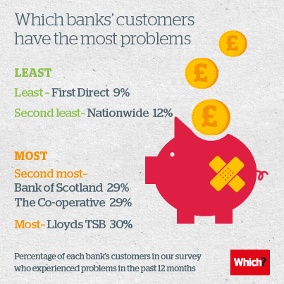 Most and least bank complaints