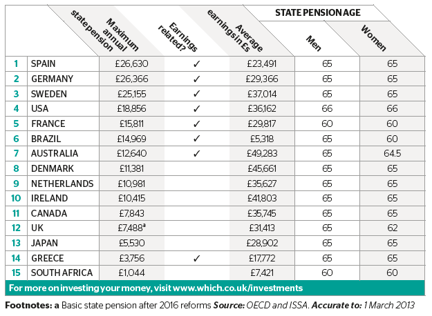 How does the UK state pension compared worldwide