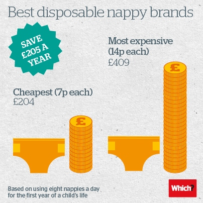 Disposable Nappies infographic