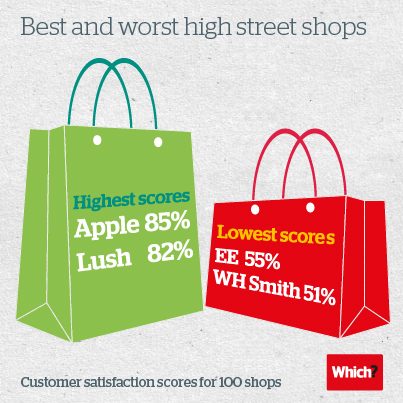Which? high street survey results