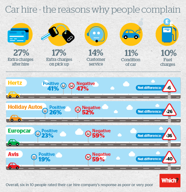 Most common car hire complaints infographic