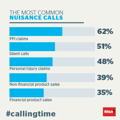 Most common nuisance calls