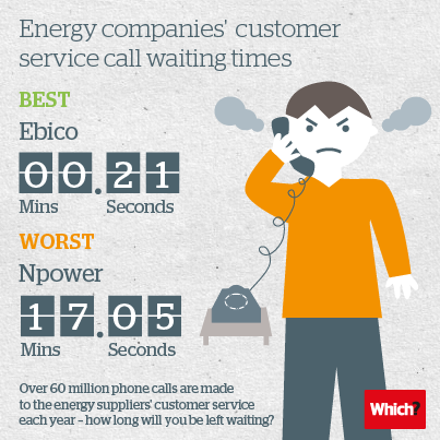 Energy customer service times