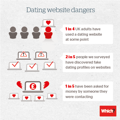 What percentage of online dating profiles are fake