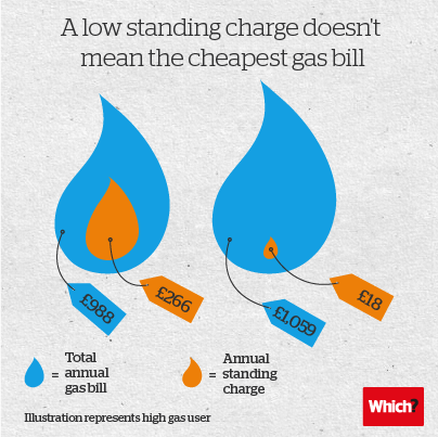 Energy standing charges compared