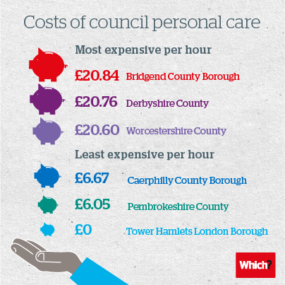The cost of council personal care