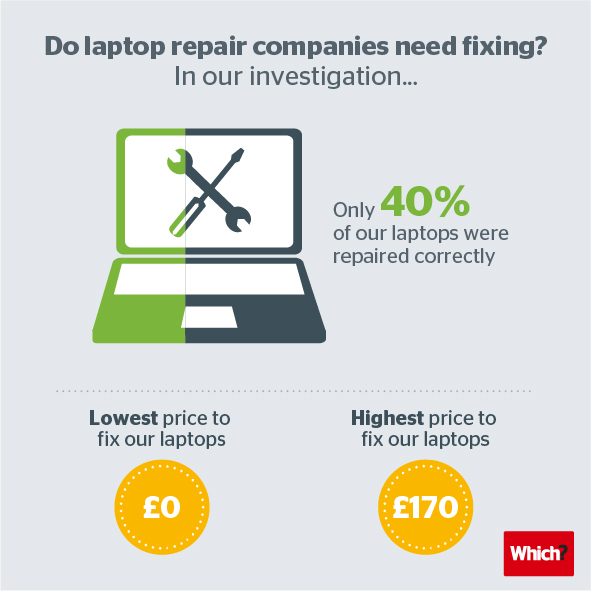 Laptop repairs infographic