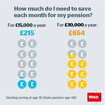 How much do I need to save for my pension illustration