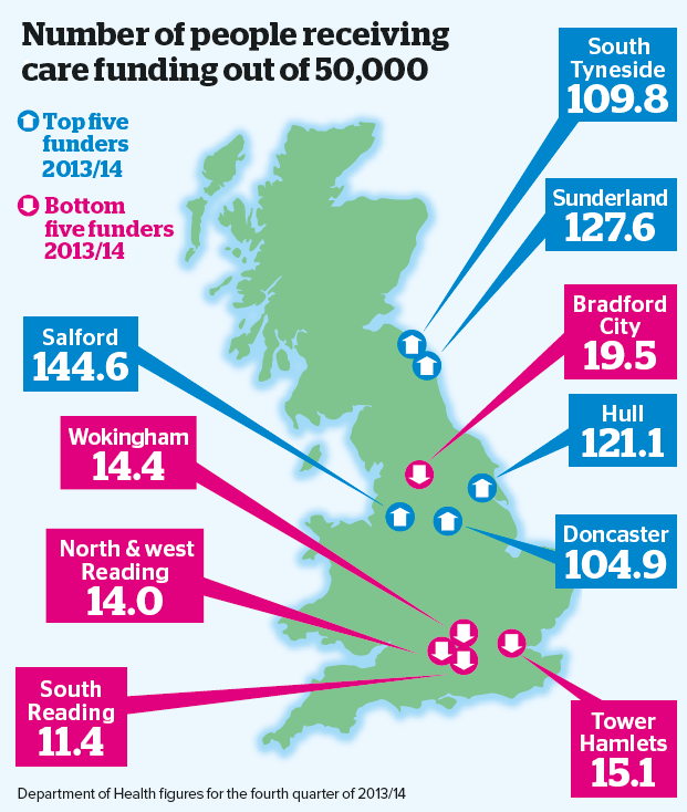 NHS care funding