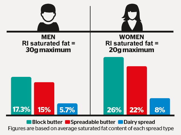 Butter versus spreads for saturated fat