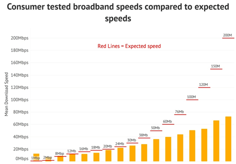 Consumer tested broadband speeds compared to expected speeds