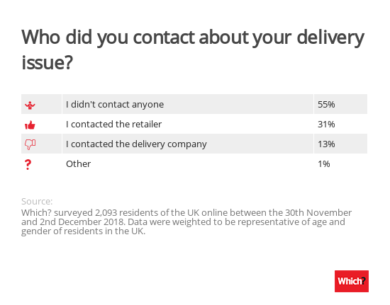 Who did you contact about your delivery issue?